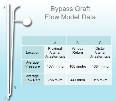 Bypass Graft Flow Data