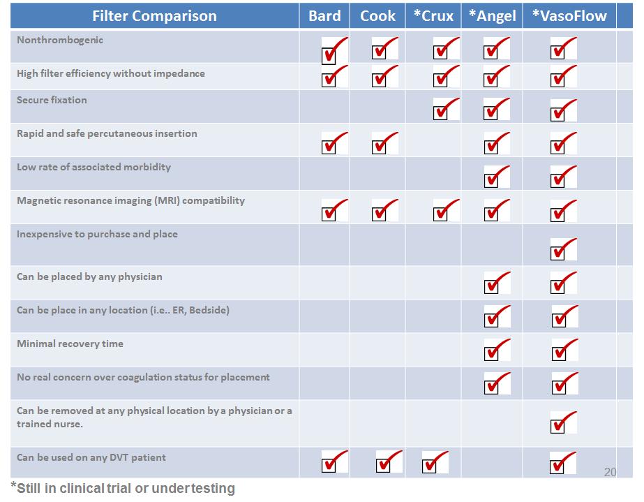 Filter comparison 7-20-17
